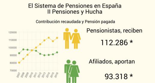 grafico pensiones 2