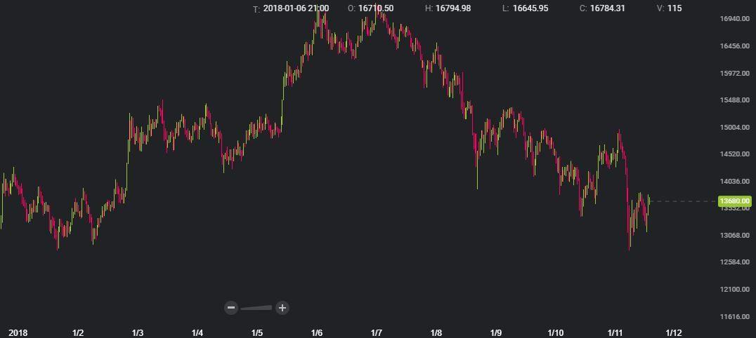 Gráfico: Bitstamp