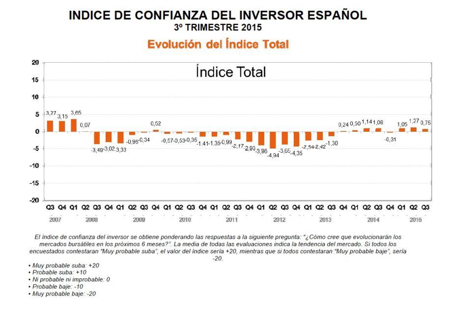 NdP_Confianza_Inversor_julio_-_septiembre_2015_pdf