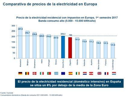 sistema electrico sin impuestos